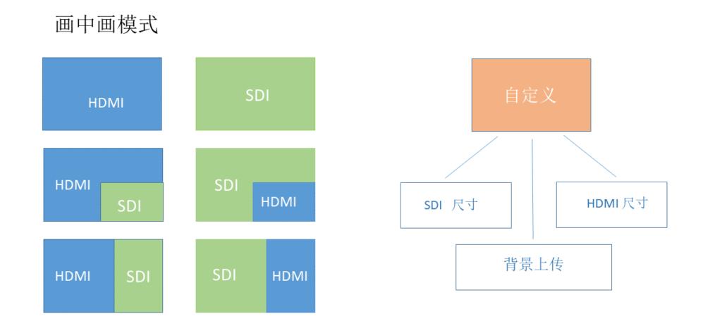 画中画随意组合HDMI SDI 编码器
